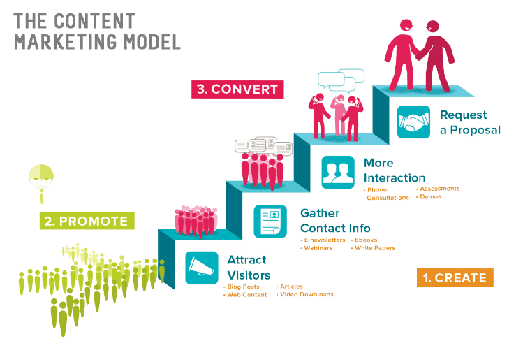 Content marketing model