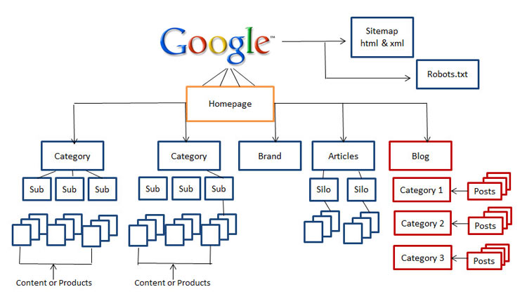 SEO Architecture of website